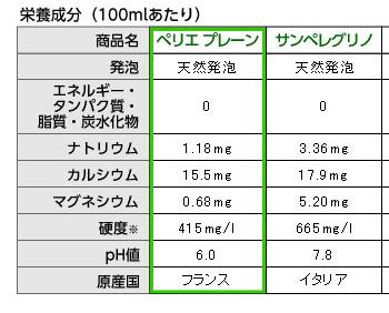 天然炭酸水成分表